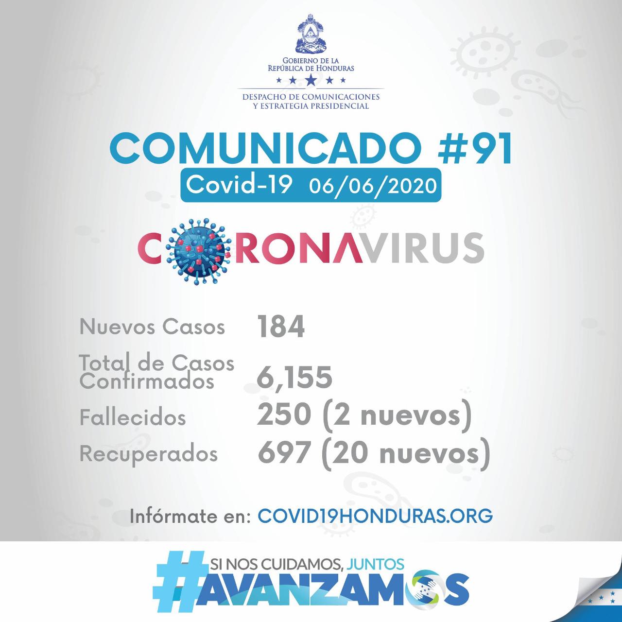 SINAGER confirma: 184 nuevos casos por coronavirus, 2 fallecidos y 20 recuperados