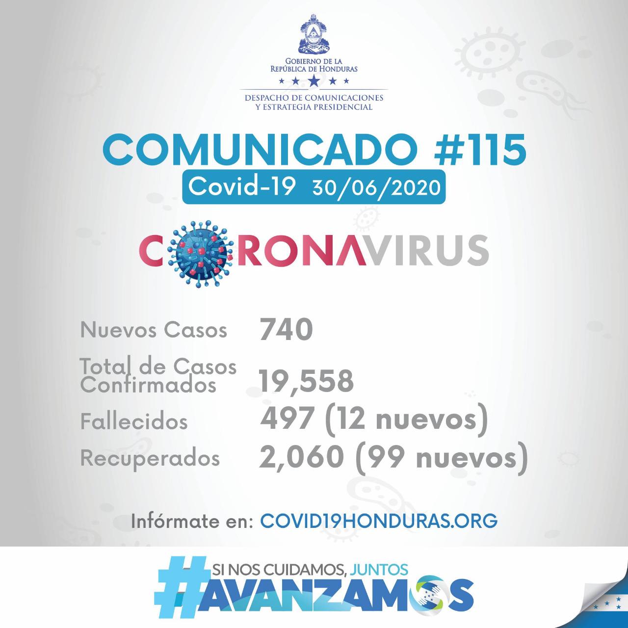 Asciende a 497 el número de muertes por covid-19 en Honduras
