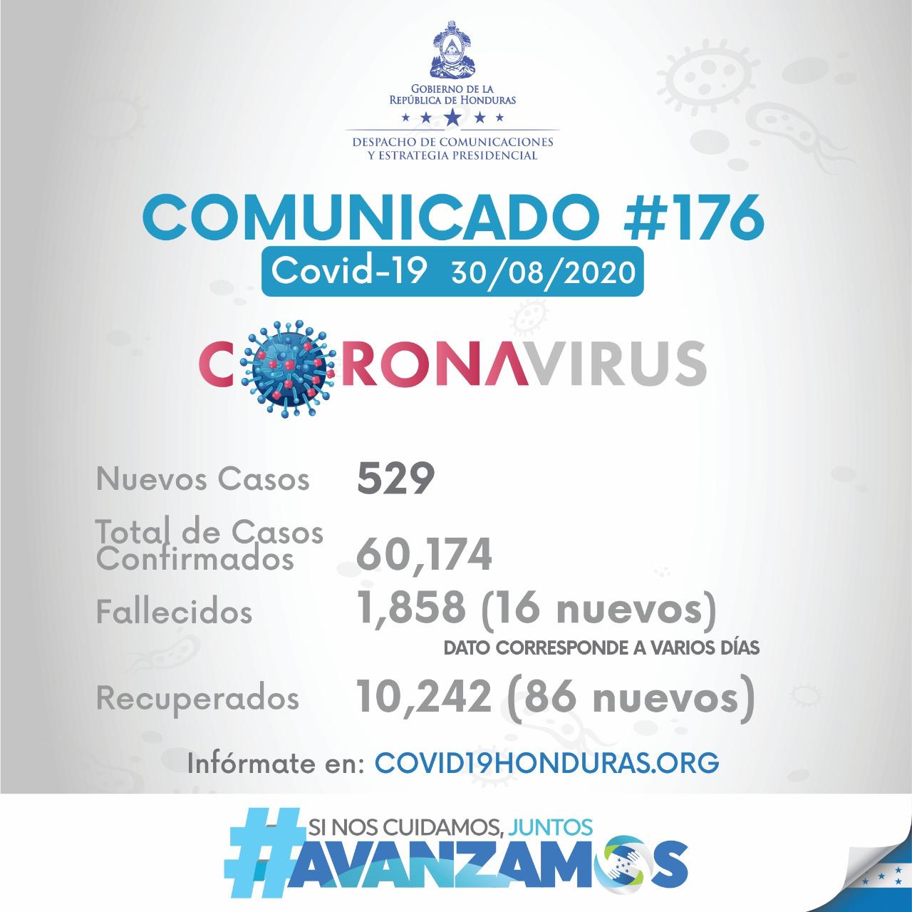 Suman 60,174 el número de contagios de covid-19 en Honduras