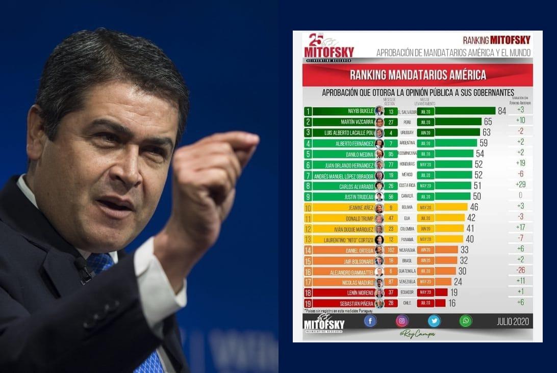 Juan Orlando Hernández es el sexto presidente mejor evaluado de América, según el Ranking Mitofsky