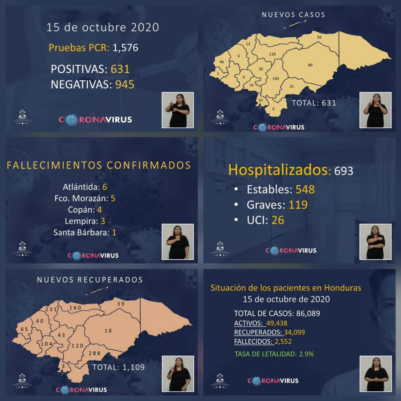 Suman 86, 089 el número de contagios de covid-19 en Honduras
