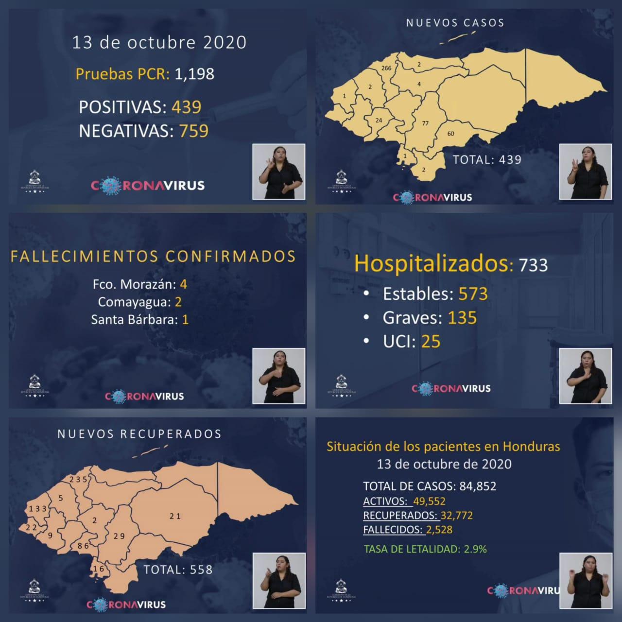 Suman 84,852 el número de contagios de covid-19 en Honduras