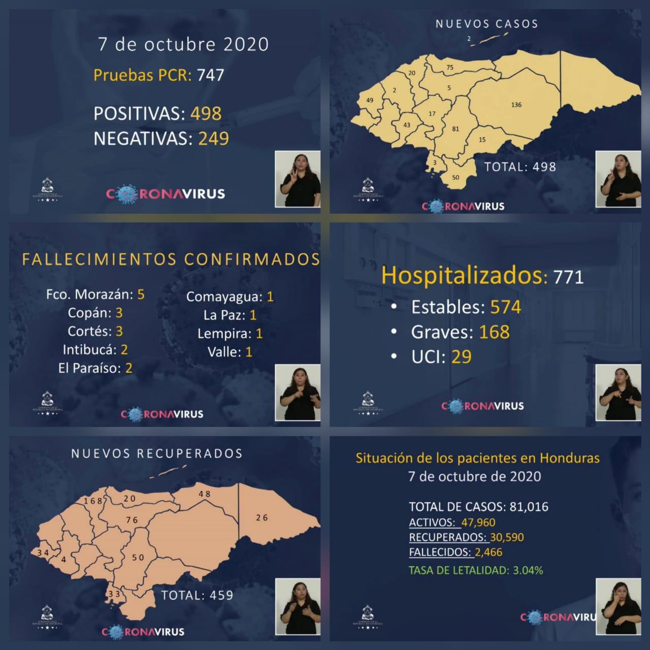 Suman 81, 160 el número de contagios de covid-19 en Honduras