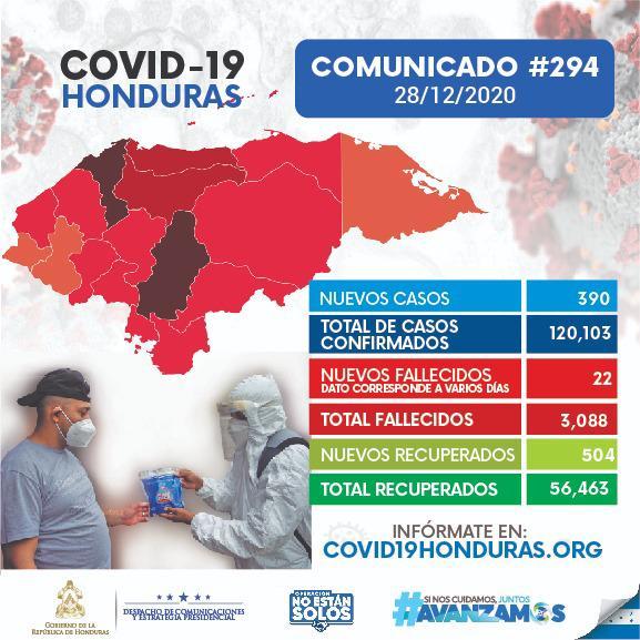 Aumentan a 120.103 los casos de coronavirus con 390 nuevos contagios