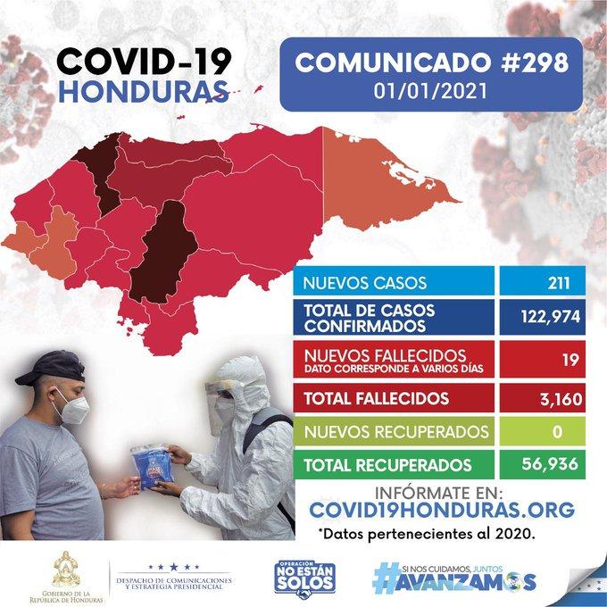 Honduras  asciende a 122,974 casos positivos de Covid-19  al registrarse  211 nuevos contagios