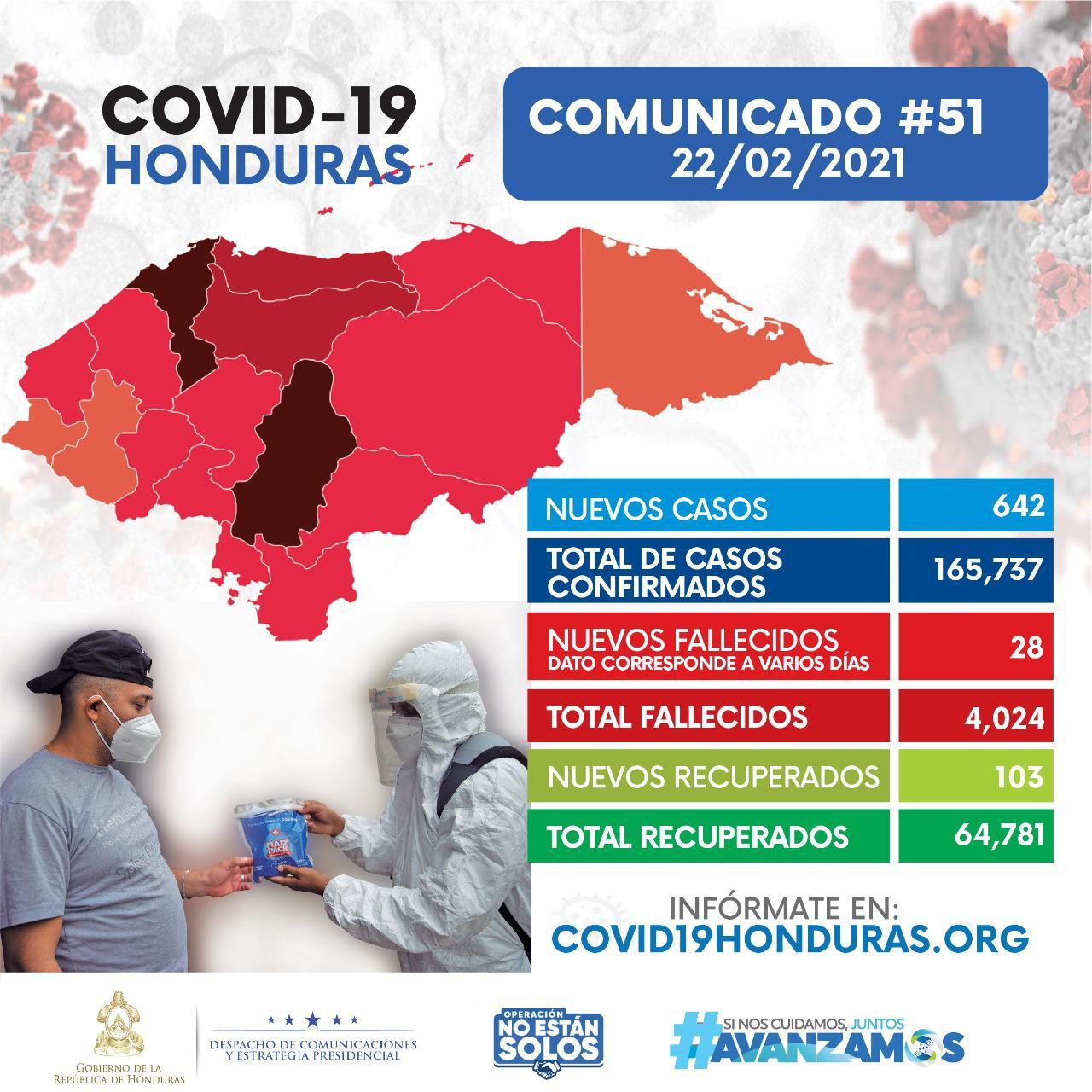 Con 642 nuevos contagios, aumentan a 165.737 los casos de covid-19