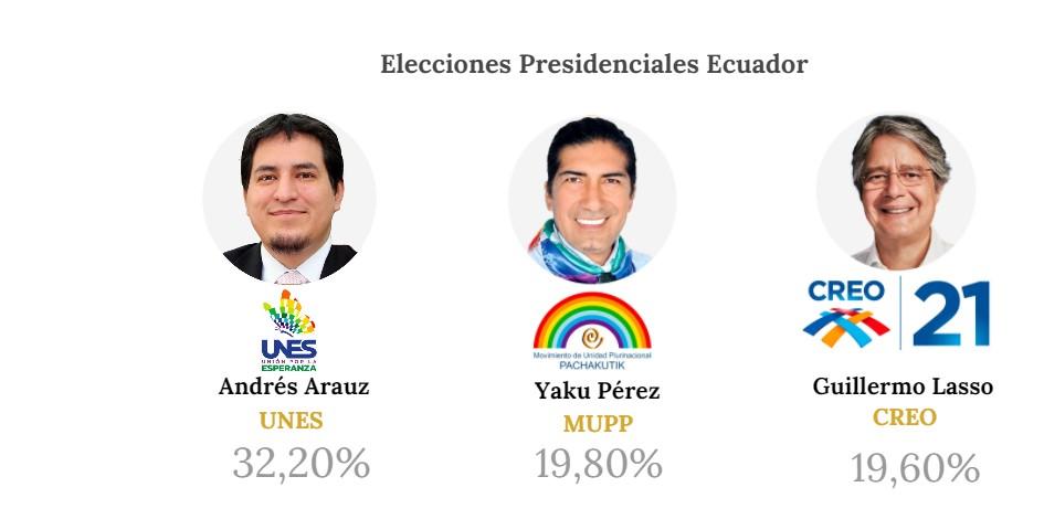 Guillermo Lasso y Yaku Pérez disputan quién ingresa al ballotage con Andrés Arauz en Ecuador